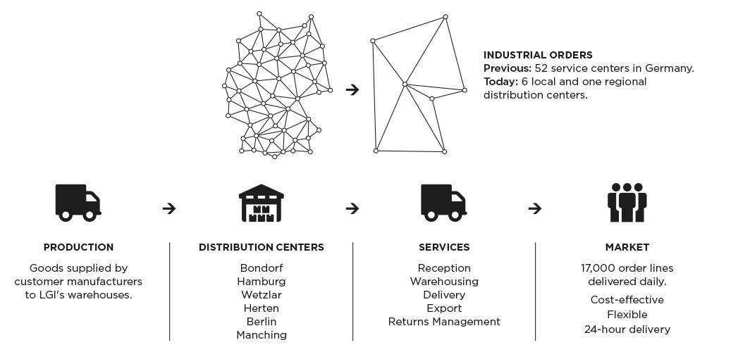 Industrial Infographic-EN